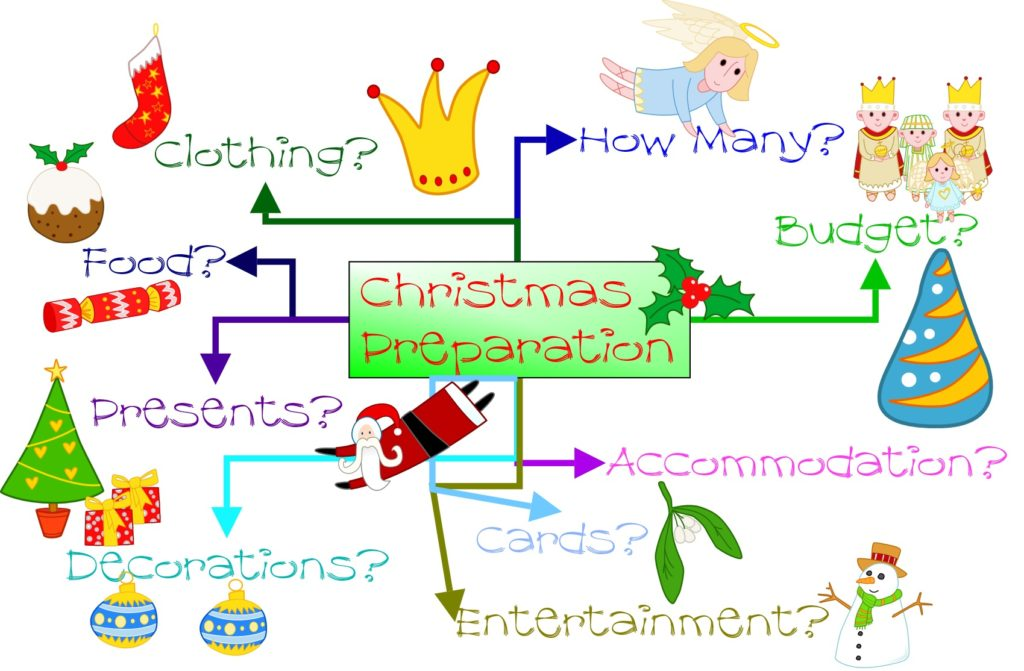 mind map for preparing for Christmass